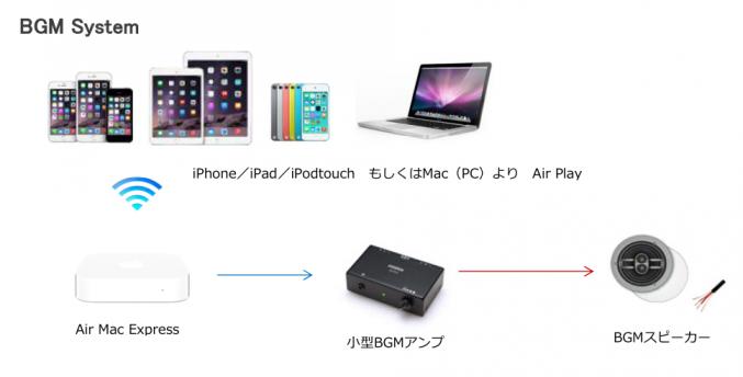 Air Play BGM System